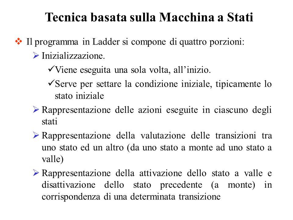 Tecnica basata sulla Macchina a Stati Il programma in Ladder si compone di quattro porzioni: Inizializzazione. Viene eseguita una sola volta, allinizi