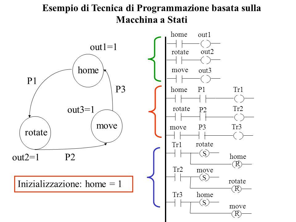 Esempio di Tecnica di Programmazione basata sulla Macchina a Stati home rotate P1 P2 move P3 out1=1 out2=1 out3=1 Inizializzazione: home = 1 P2 P1Tr1h