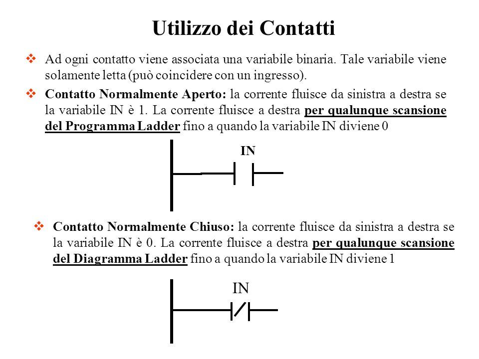Ad ogni contatto viene associata una variabile binaria. Tale variabile viene solamente letta (può coincidere con un ingresso). Contatto Normalmente Ap
