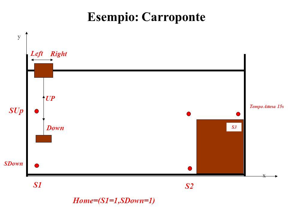 Home=(S1=1,SDown=1) SDown y x SUp S3 S2 S1 Tempo Attesa 15s Right Left UP Down