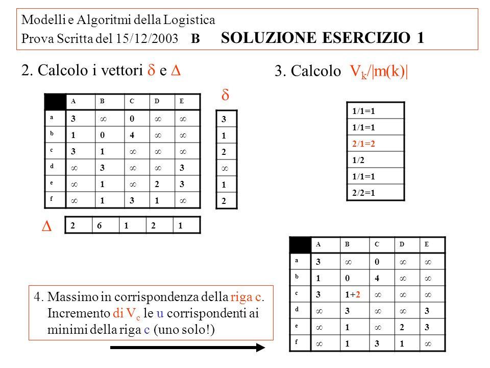 Modelli e Algoritmi della Logistica Prova Scritta del 15/12/2003 B SOLUZIONE ESERCIZIO 1 ABCDE a 30 b 104 c 31+2 d 3 3 e 1 23 f 131 5.