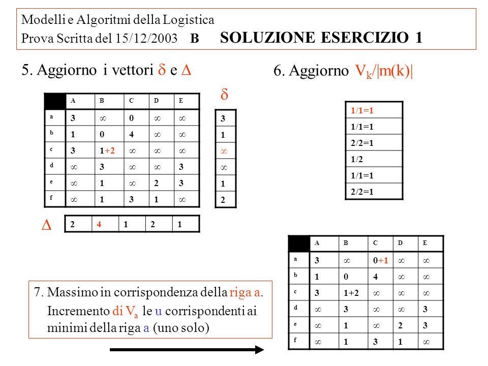 Modelli e Algoritmi della Logistica Prova Scritta del 15/12/2003 B SOLUZIONE ESERCIZIO 1 ABCDE a 30+1 b 104 c 31+2 d 3 3 e 1 23 f 131 8.