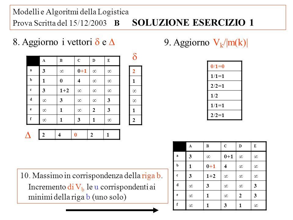 Modelli e Algoritmi della Logistica Prova Scritta del 15/12/2003 B SOLUZIONE ESERCIZIO 1 ABCDE a 30+1 b 10+14 c 31+2 d 3 3 e 1 23 f 131 11.