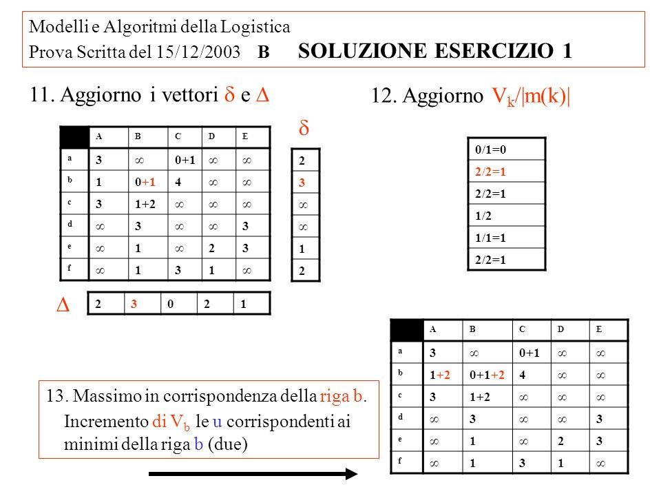 Modelli e Algoritmi della Logistica Prova Scritta del 15/12/2003 B SOLUZIONE ESERCIZIO 6 6.
