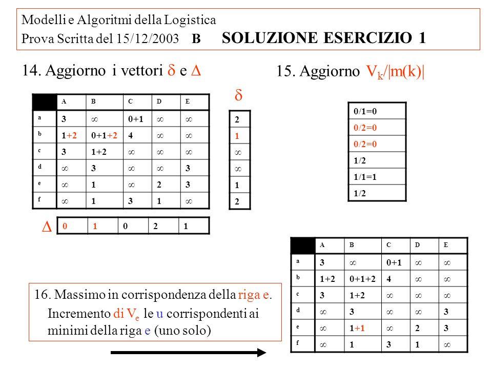 Modelli e Algoritmi della Logistica Prova Scritta del 15/12/2003 B SOLUZIONE ESERCIZIO 1 17.