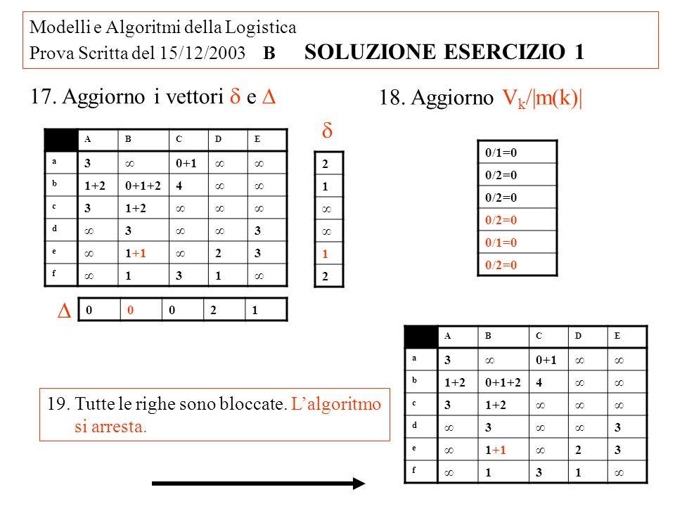 Modelli e Algoritmi della Logistica Prova Scritta del 15/12/2003 B SOLUZIONE ESERCIZIO 1 20.