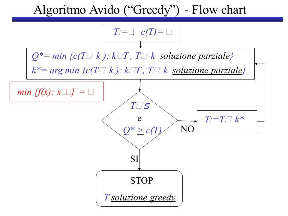 T:= c(T)= T soluzione greedy STOP SI T:=T k* NO T S Q* > c(T) e k*= arg min {c(T k ): k, T k soluzione parziale} Algoritmo Avido (Greedy) - Flow chart