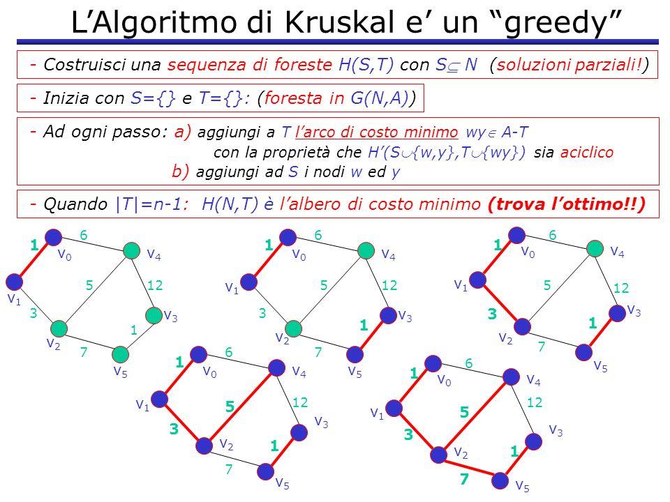 LAlgoritmo di Kruskal e un greedy - Ad ogni passo: a) aggiungi a T larco di costo minimo wy A-T con la proprietà che H(S{w,y},T{wy}) sia aciclico b) a