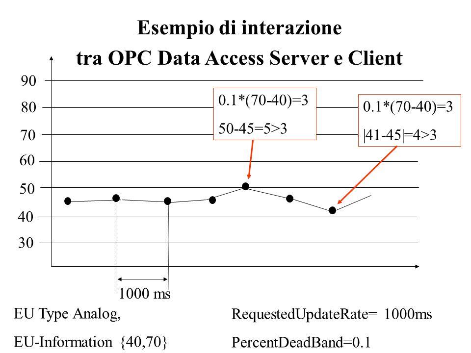 Esempio di interazione tra OPC Data Access Server e Client RequestedUpdateRate= 1000ms PercentDeadBand=0.1 EU Type Analog, EU-Information {40,70} 30 4
