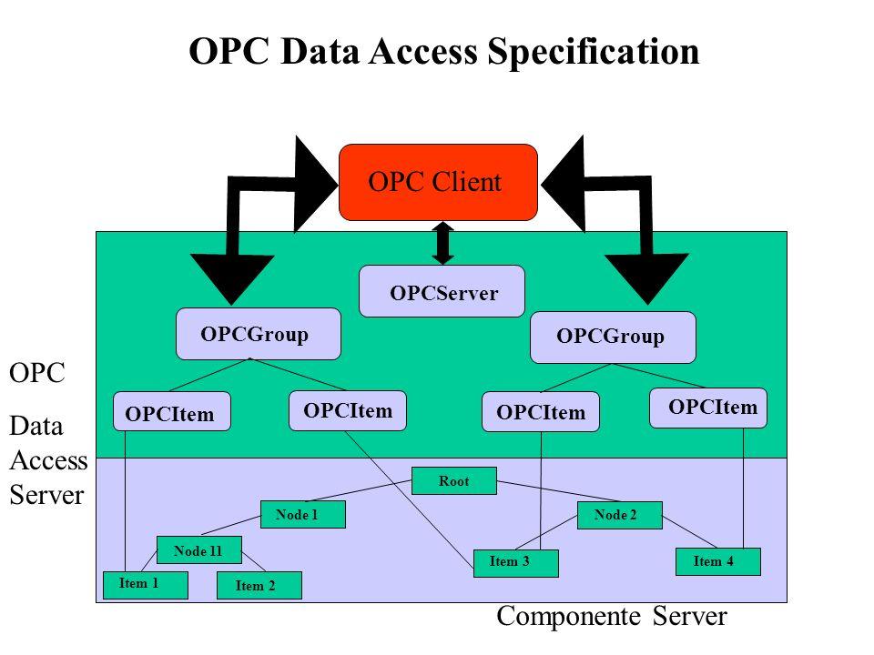 OPC Client Componente Server Node 11 Item 1 Item 2 Item 3Item 4 Node 2Node 1 Root OPCServer OPCGroup OPCItem OPC Data Access Server