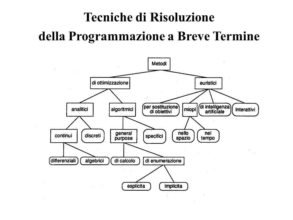 Tecniche di Risoluzione della Programmazione a Breve Termine