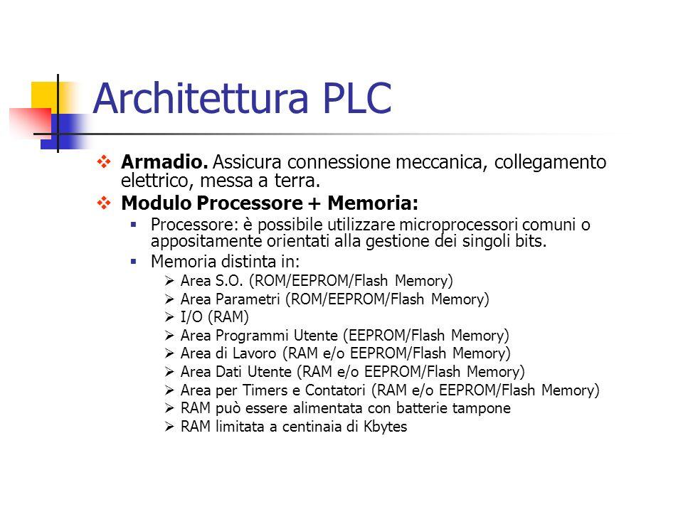 Architettura PLC Armadio. Assicura connessione meccanica, collegamento elettrico, messa a terra. Modulo Processore + Memoria: Processore: è possibile