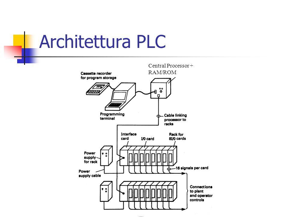 Central Processor + RAM/ROM Architettura PLC
