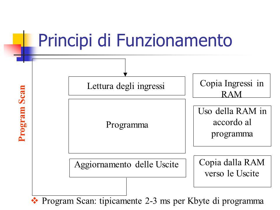 Principi di Funzionamento Lettura degli ingressi Aggiornamento delle Uscite Programma Copia Ingressi in RAM Copia dalla RAM verso le Uscite Uso della