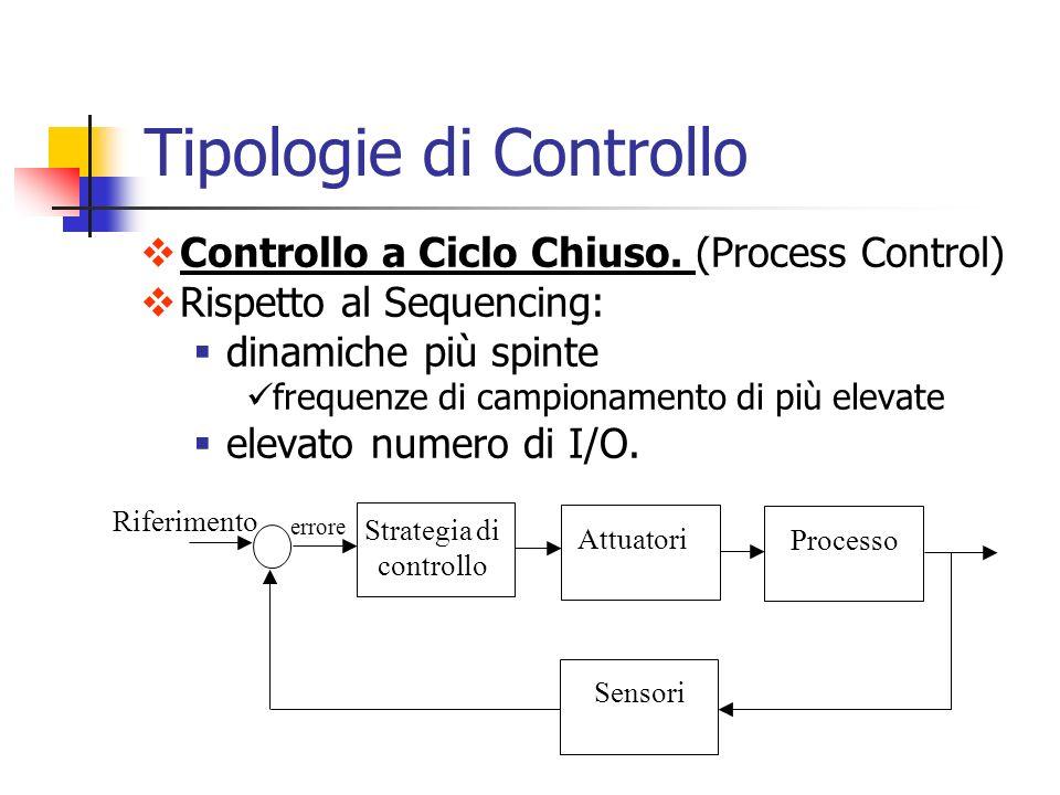 Tipologie di Controllo Controllo a Ciclo Chiuso. (Process Control) Rispetto al Sequencing: dinamiche più spinte frequenze di campionamento di più elev