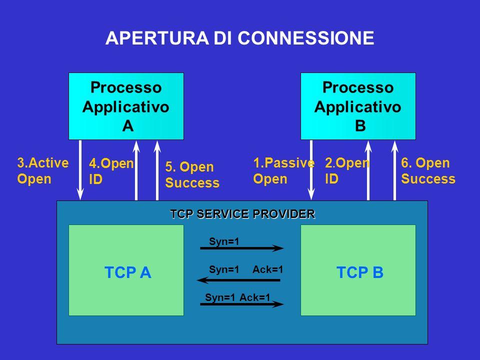 Processo Applicativo A Processo Applicativo B 1.Passive Open 2. Open ID TCP ATCP B TCP SERVICE PROVIDER 3.Active Open Syn=1 Syn=1 Ack=1 4.Open ID 5. O