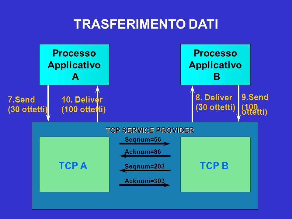 7.Send (30 ottetti) Processo Applicativo A Processo Applicativo B TCP ATCP B Seqnum=56 Acknum=86 8. Deliver (30 ottetti) 9.Send (100 ottetti) Seqnum=2