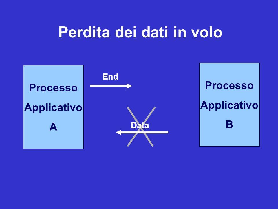 Processo Applicativo A Processo Applicativo A Processo Applicativo B End Data Perdita dei dati in volo