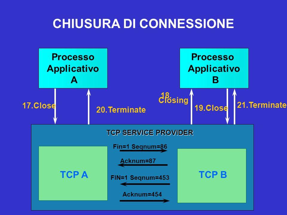 17.Close Processo Applicativo A Processo Applicativo B TCP ATCP B Fin=1 Seqnum=86 Acknum=87 18. Closing 19.Close FIN=1 Seqnum=453 Acknum=454 20.Termin