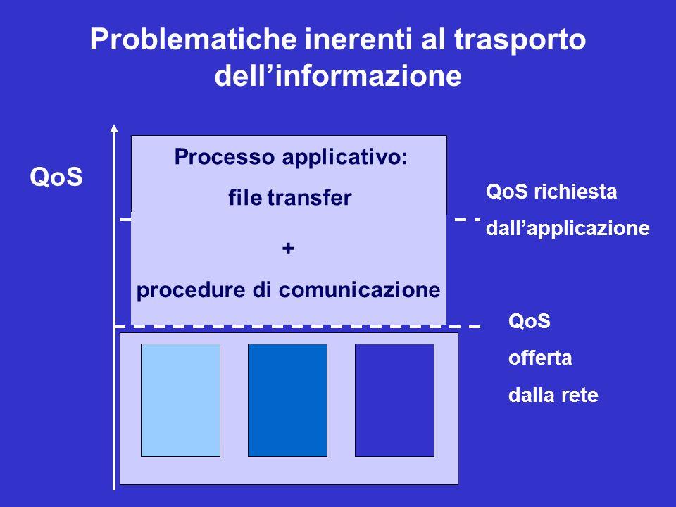 rete QoS offerta dalla rete QoS richiesta dallapplicazione Processo applicativo: file transfer Problematiche inerenti al trasporto dellinformazione AP