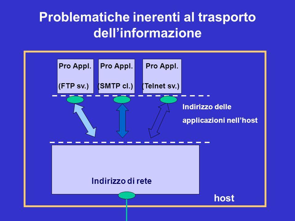 Indirizzo di rete Pro Appl. (FTP sv.) Problematiche inerenti al trasporto dellinformazione Pro Appl. (SMTP cl.) Pro Appl. (Telnet sv.) host Indirizzo