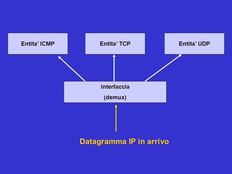 Entita ICMPEntita TCPEntita UDP Interfaccia (demux) Datagramma IP in arrivo