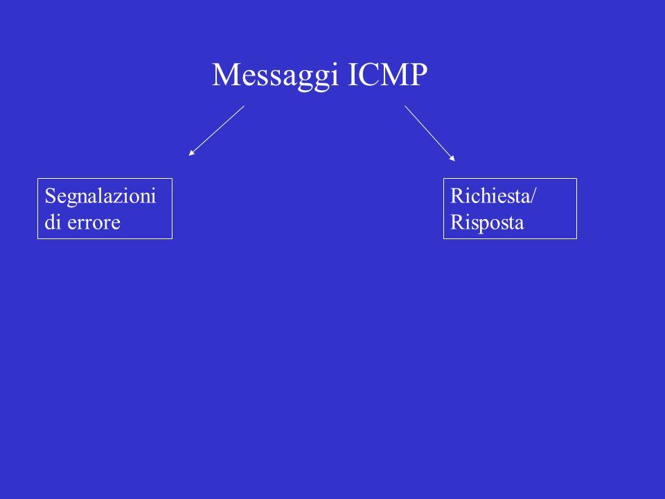 Messaggi ICMP Segnalazioni di errore Richiesta/ Risposta