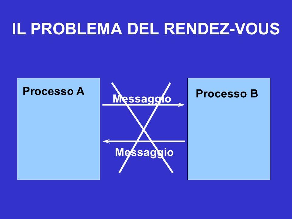 Processo A Processo B Messaggio Processo A Messaggio IL PROBLEMA DEL RENDEZ-VOUS