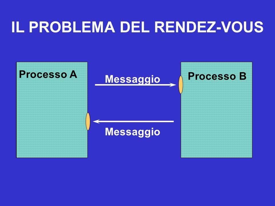 Il concetto di Socket Definizione: Generalizzazione del meccanismo di accesso ai file in Unix che fornisce un punto di accesso per la comunicazione