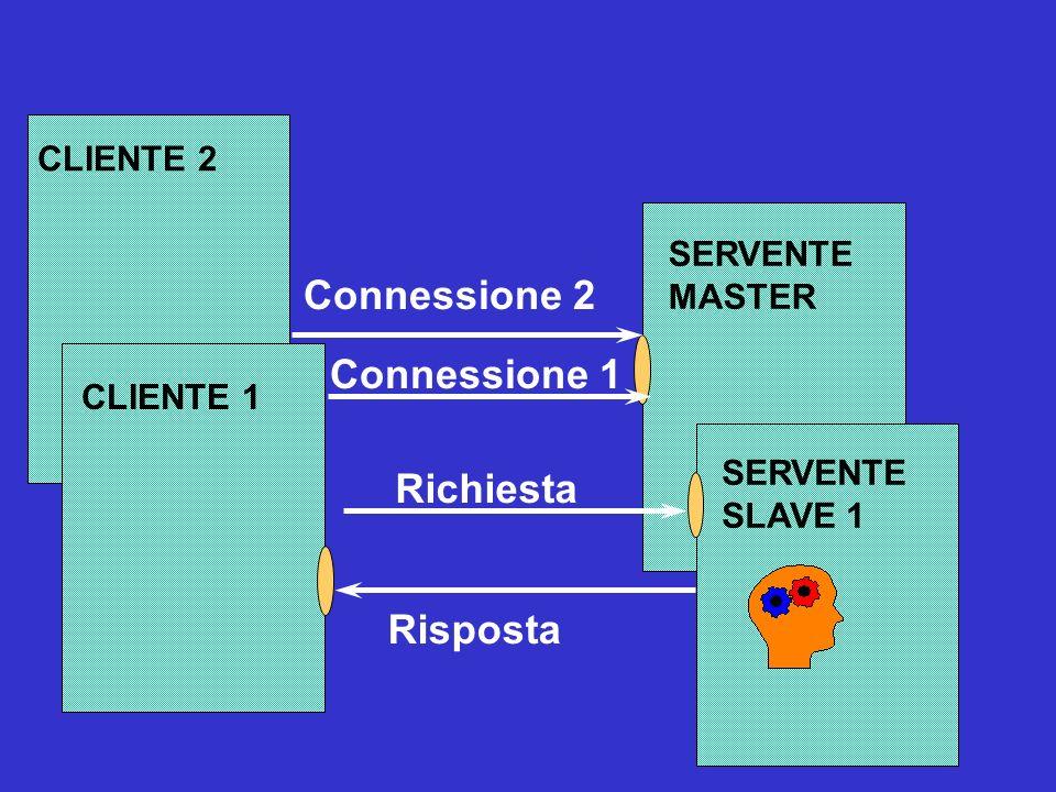 SERVENTE Richiesta Risposta CLIENTE I Scenario: Ack Write LA GESTIONE DEI CRASH NEL SERVER