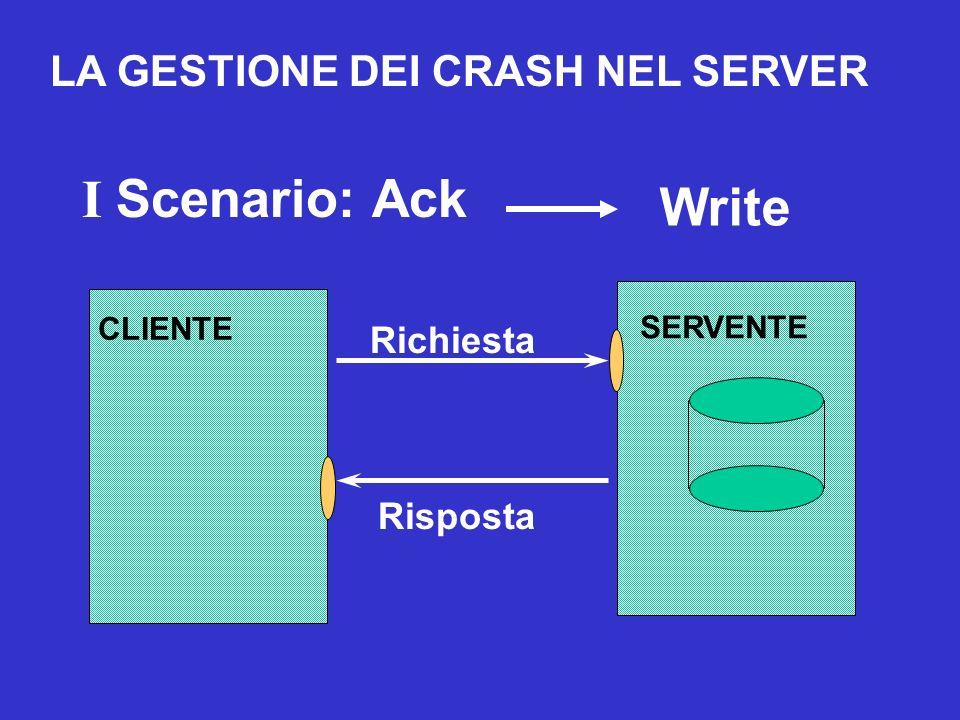 SERVENTE Richiesta Risposta CLIENTE I Scenario: AckWrite No Transaction