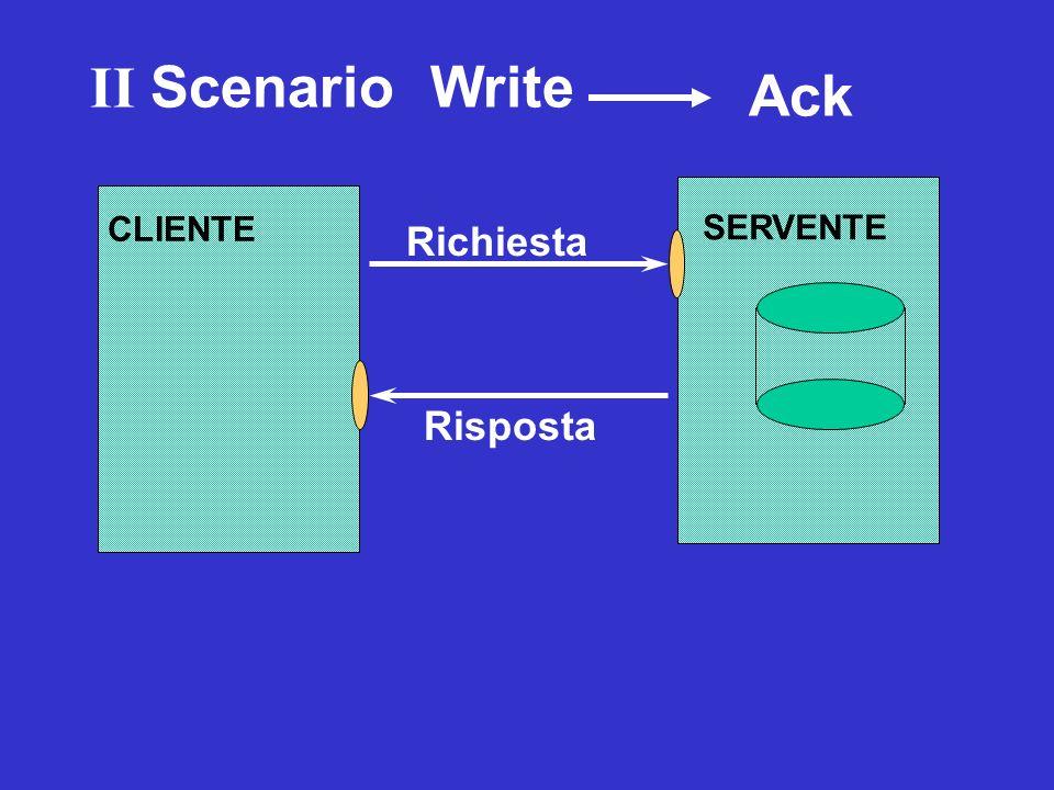 SERVENTE Richiesta CLIENTE ? Richiesta Risposta II Scenario Write Ack Duplicate Transaction