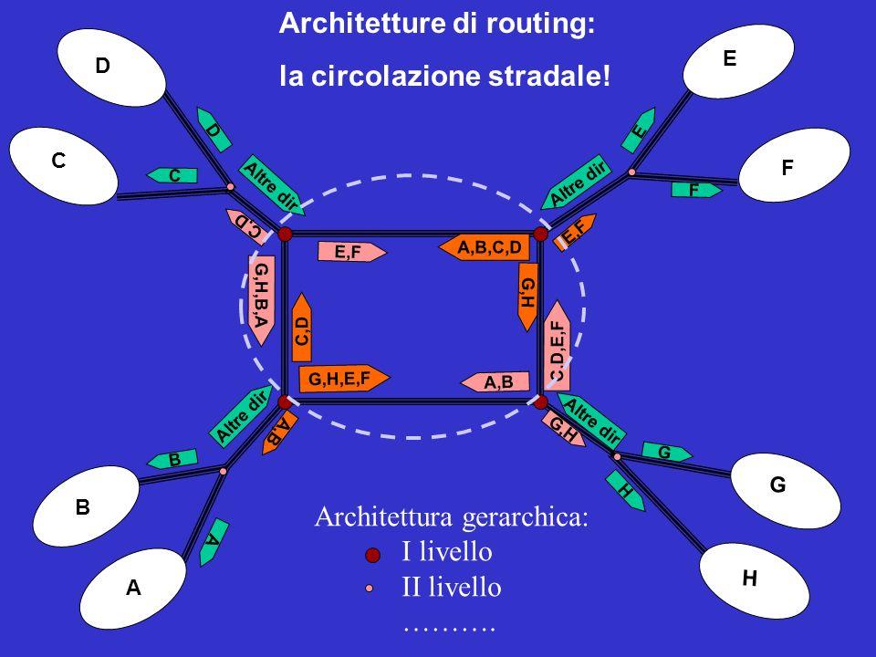 Architetture di routing: la circolazione stradale! C D E F G H A B A,B G,H,E,F C,D A B Altre dir C D C,D G,H,B,A E,F F E Altre dir E,F A,B,C,D G,H C,D