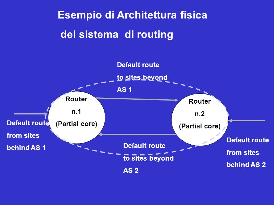 Router n.1 (Partial core) Router n.2 (Partial core) Default route to sites beyond AS 2 Default route to sites beyond AS 1 Default route from sites behind AS 1 Default route from sites behind AS 2 Esempio di Architettura fisica del sistema di routing