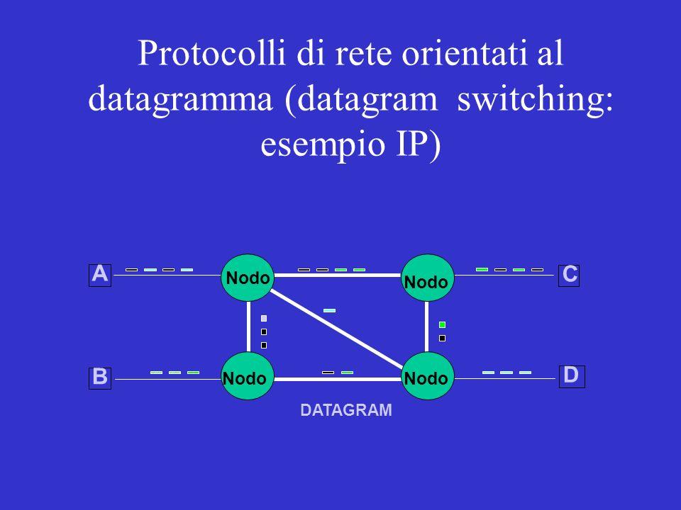 DATAGRAM Nodo D A B C Protocolli di rete orientati al datagramma (datagram switching: esempio IP)