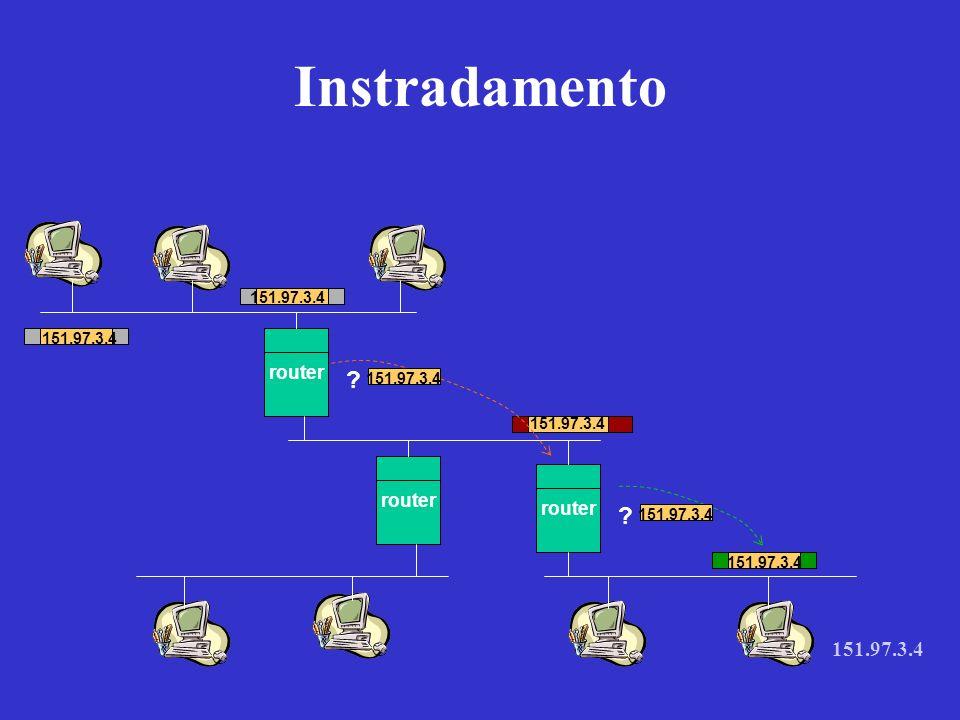 Per inviare aInstrada verso 20.0.0.0 direct delivery 30.0.0.0 direct delivery 40.0.0.0 30.0.0.7 10.0.0.0 20.0.0.5 Routing table router R Attraverso linterfaccia 20.0.0.6 30.0.0.7 20.0.0.6 Tabelle di routing: statiche dinamiche algoritmi isolati algoritmi centralizzati algoritmi distribuiti