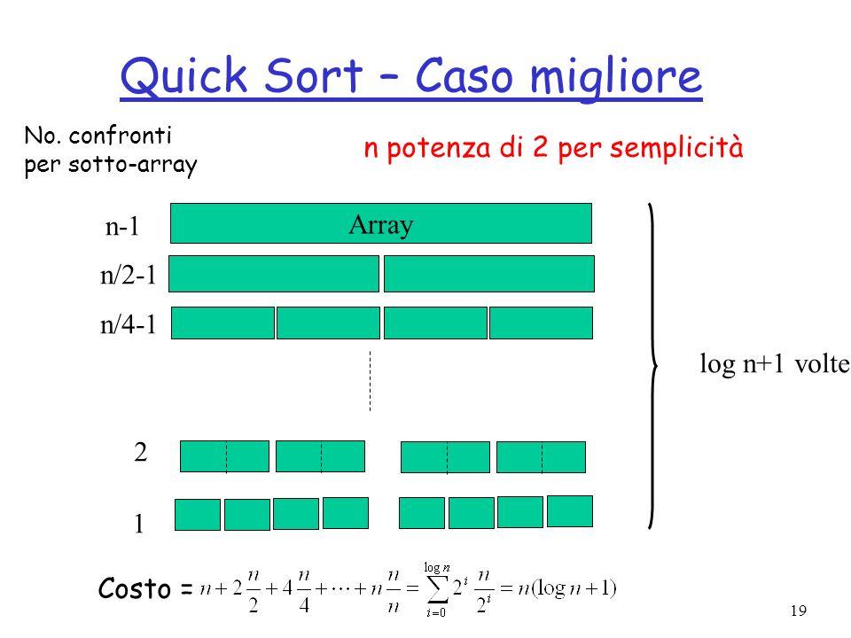 19 Quick Sort – Caso migliore Array n-1 n/2-1 2 1 log n+1 volte n/4-1 No. confronti per sotto-array Costo = n potenza di 2 per semplicità