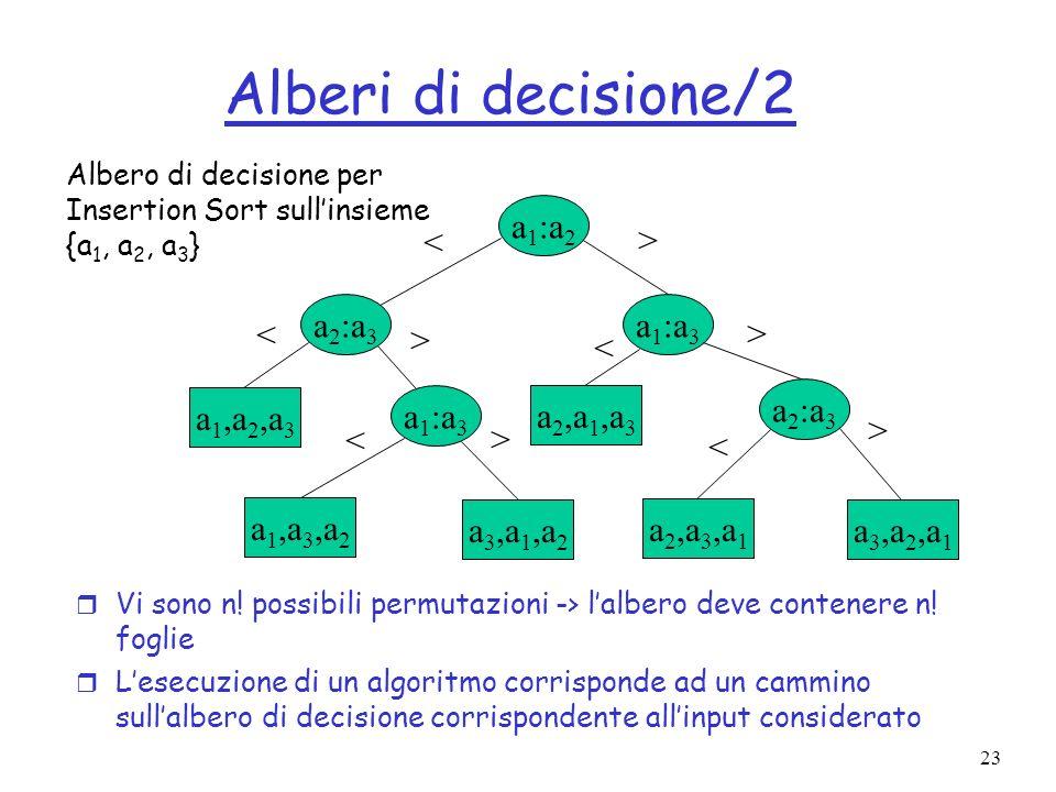 23 Alberi di decisione/2 r Vi sono n! possibili permutazioni -> lalbero deve contenere n! foglie r Lesecuzione di un algoritmo corrisponde ad un cammi