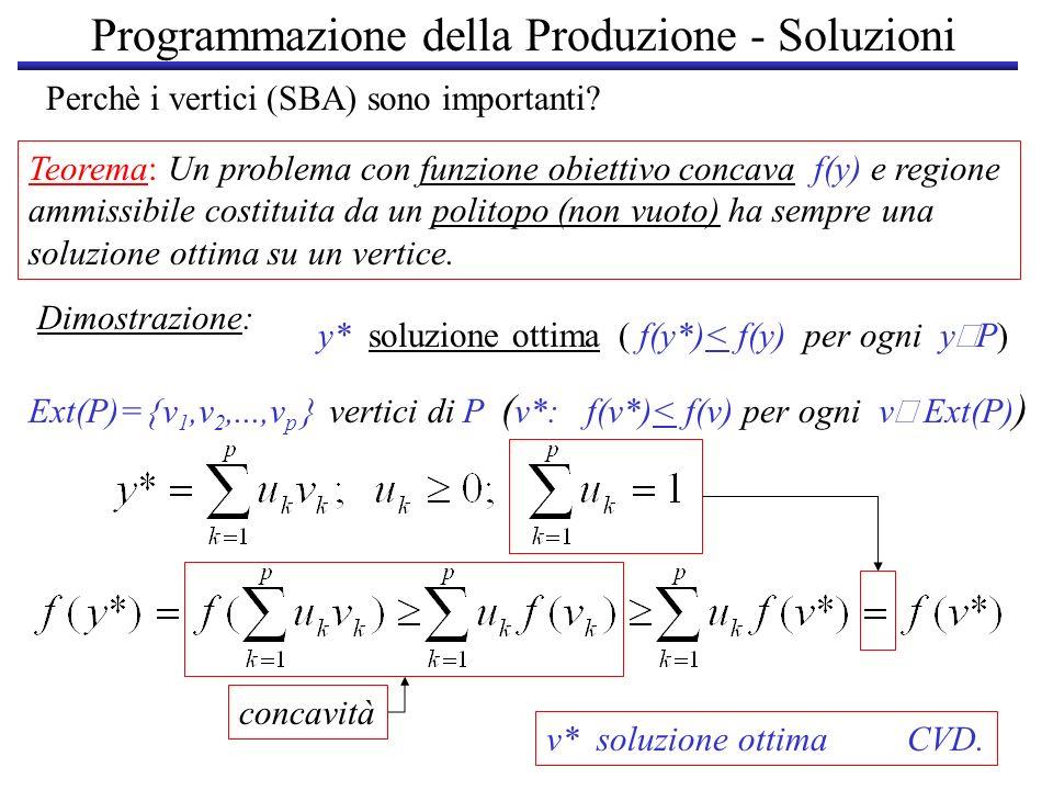 Programmazione della Produzione - Soluzioni Perchè i vertici (SBA) sono importanti? Teorema: Un problema con funzione obiettivo concava f(y) e regione