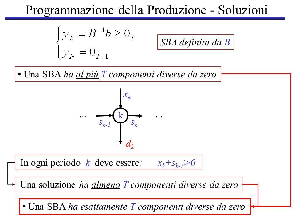 Programmazione della Produzione - Soluzioni Una SBA ha al più T componenti diverse da zero SBA definita da B... dkdk k s k-1 sksk xkxk In ogni periodo