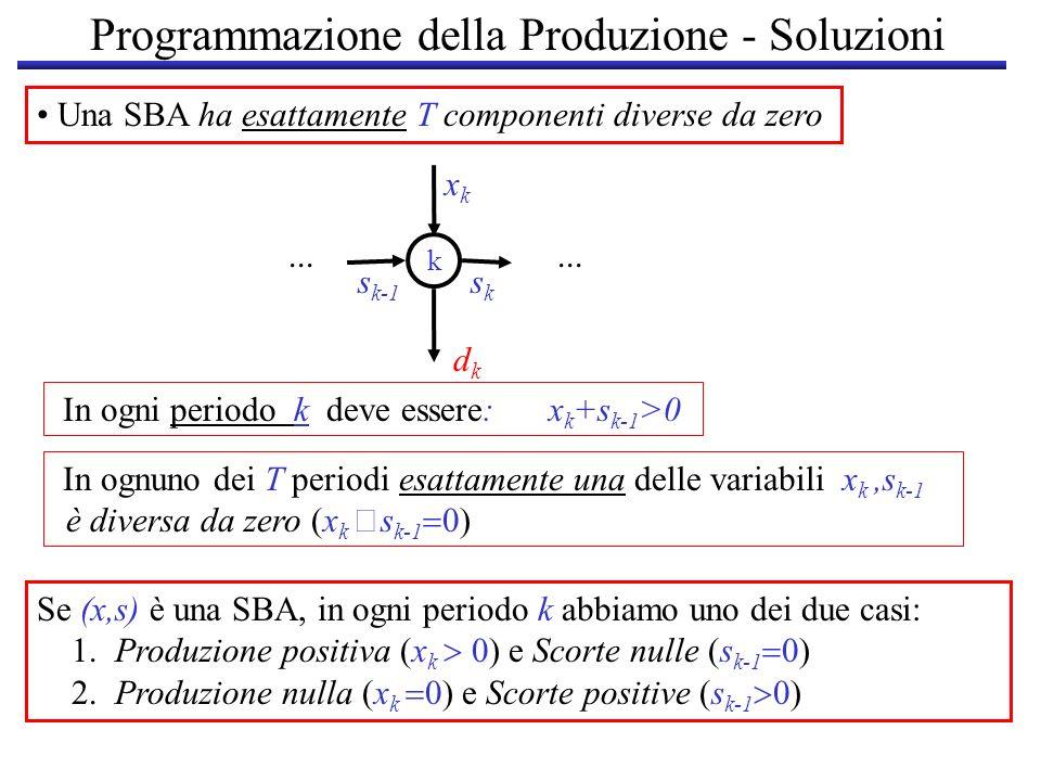 Programmazione della Produzione - Soluzioni Una SBA ha esattamente T componenti diverse da zero... dkdk k s k-1 sksk xkxk In ogni periodo k deve esser