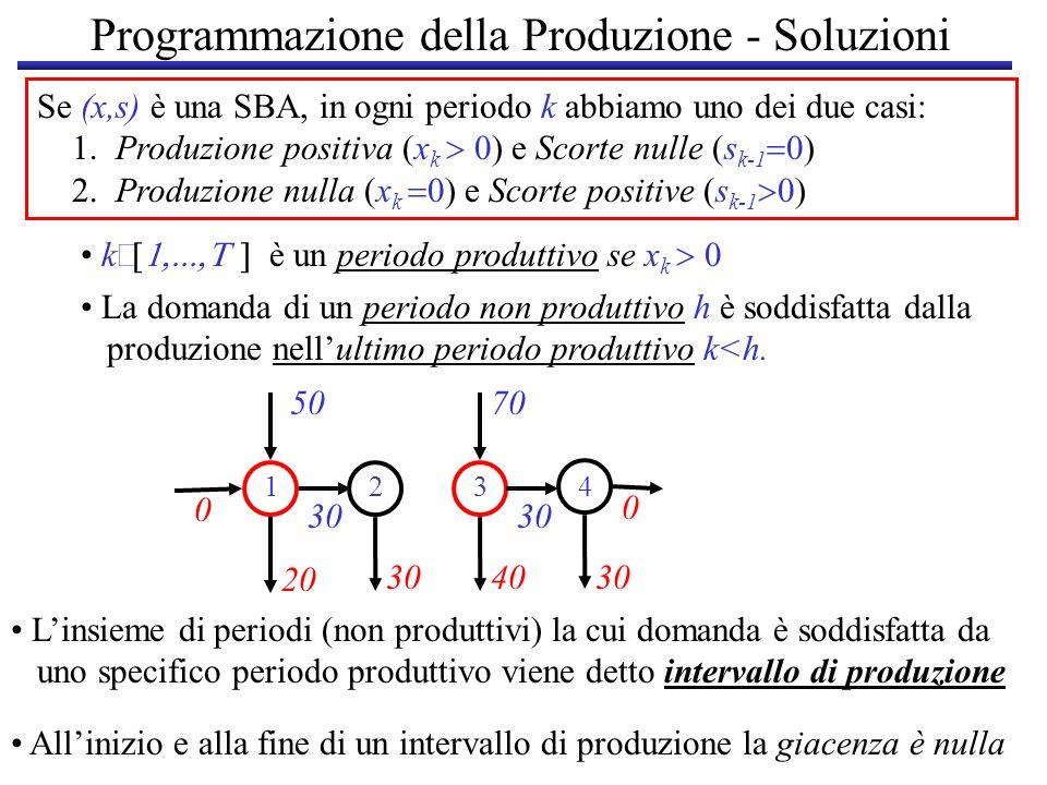 Programmazione della Produzione - Soluzioni Se (x,s) è una SBA, in ogni periodo k abbiamo uno dei due casi: 1. Produzione positiva (x k e Scorte nulle