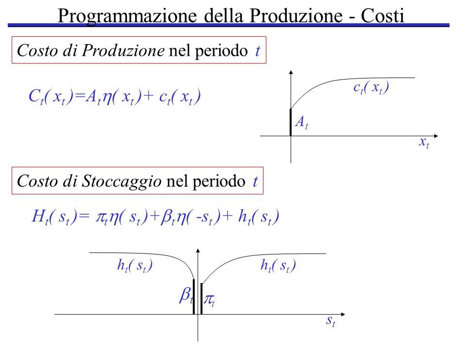 Programmazione della Produzione - Costi Costo di Produzione nel periodo t C t ( x t )=A t ( x t )+ c t ( x t ) AtAt c t ( x t ) xtxt H t ( s t )= t (