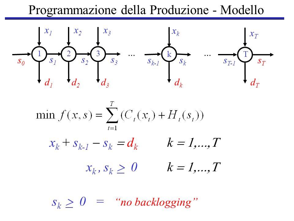 Programmazione della Produzione - Modello x1x1 x2x2 s1s1 s2s2... d1d1 d2d2 d3d3 dkdk dTdT 123 kT x3x3 xTxT s T-1 s3s3 xkxk s k-1 sksk s0s0 sTsT x k +