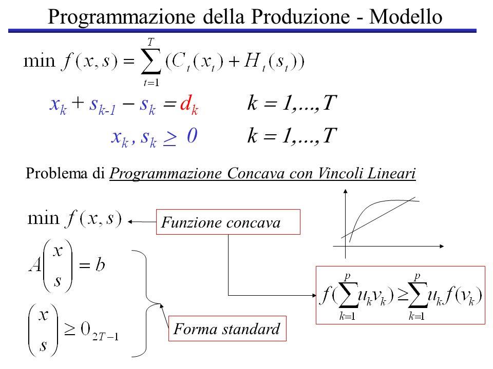 x k + s k-1 s k d k k x k, s k 0 k Programmazione della Produzione - Modello Problema di Programmazione Concava con Vincoli Lineari Funzione concava F