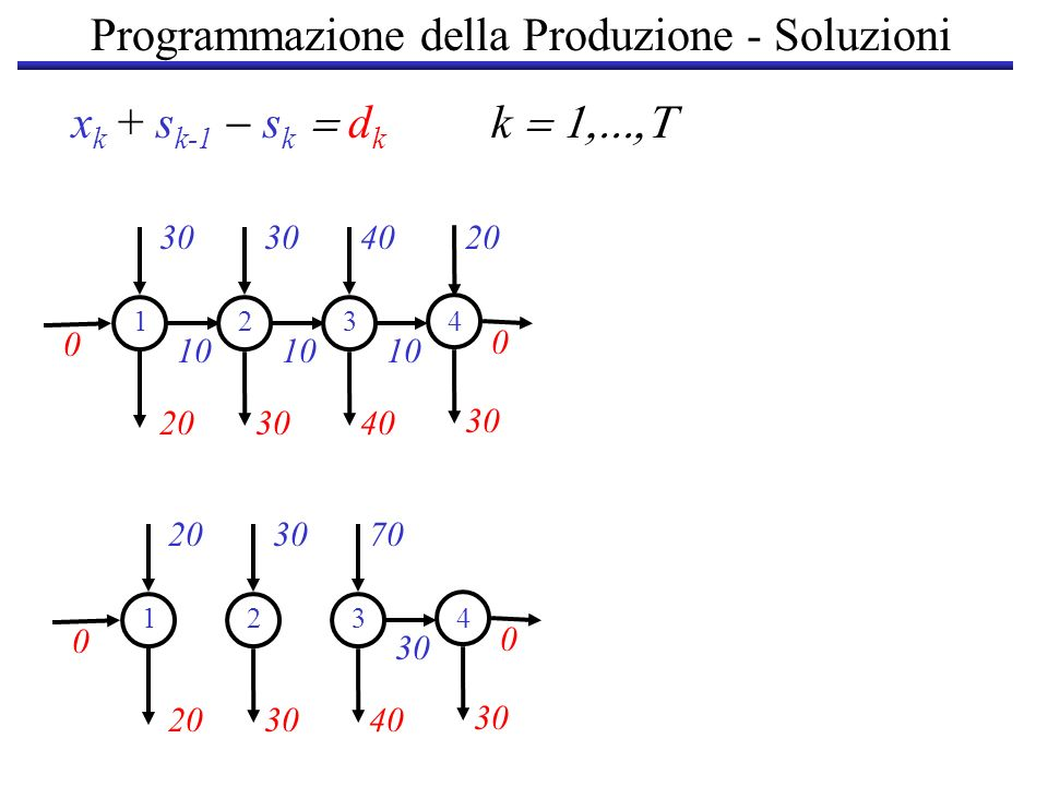 Programmazione della Produzione - Soluzioni 30 10 203040 30 1234 40 10 20 0 0 x k + s k-1 s k d k k 2030 203040 30 1234 70 30 0 0