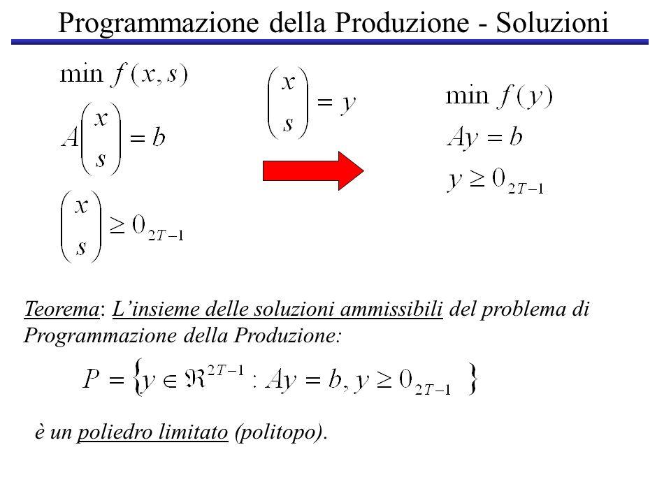 Programmazione della Produzione - Soluzioni y è un vertice di P se e solo se è una soluzione di base ammissibile (SBA) Politopo y Una SBA ha al più T componenti diverse da zero SBA definita da B SBA definita da una sottomatrice quadrata nonsingolare B di A