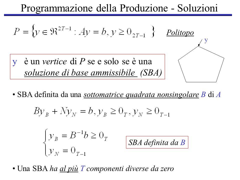 Programmazione della Produzione - Soluzioni y è un vertice di P se e solo se è una soluzione di base ammissibile (SBA) Politopo y Una SBA ha al più T