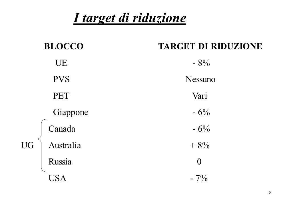 8 I target di riduzione BLOCCOTARGET DI RIDUZIONE UE - 8% PVSNessuno PET Vari Giappone - 6% Canada - 6% UG Australia + 8% Russia 0 USA - 7%