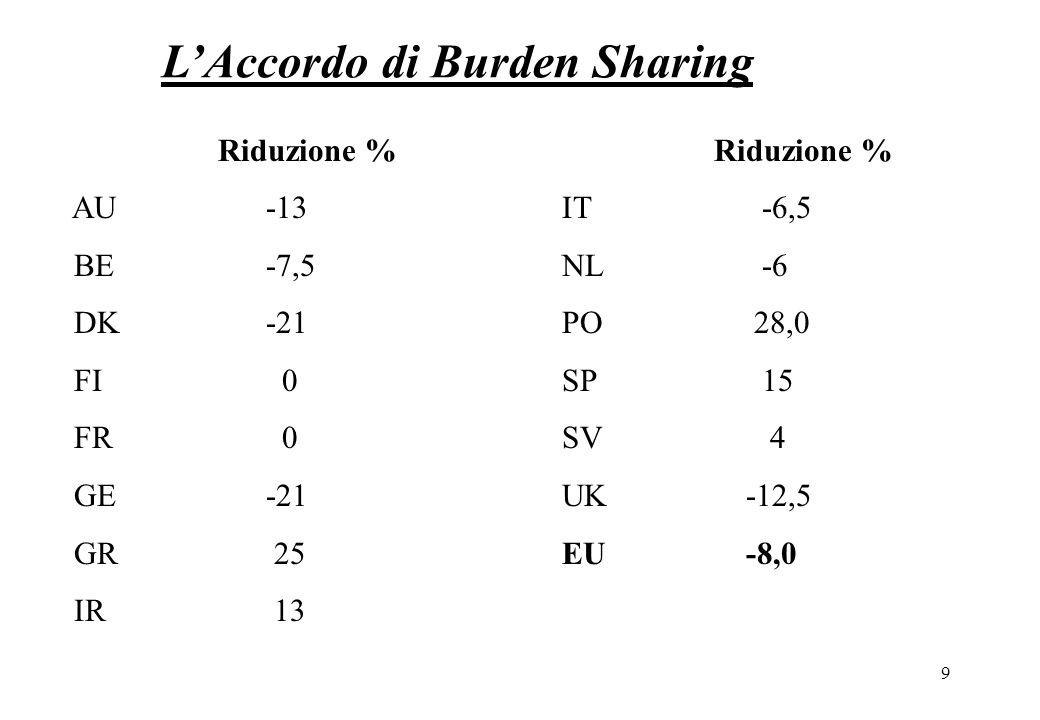9 LAccordo di Burden Sharing Riduzione % Riduzione % AU -13 IT -6,5 BE -7,5 NL -6 DK -21 PO 28,0 FI 0 SP 15 FR 0 SV 4 GE -21 UK -12,5 GR 25 EU -8,0 IR 13